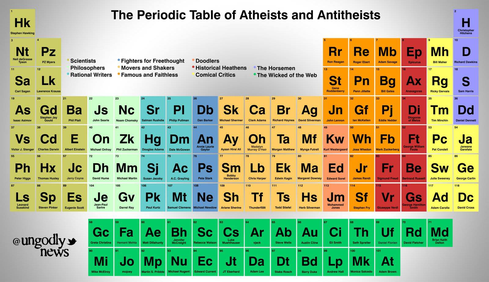 The periodic table of atheists and anti theists believers vs non periodictableatheists gamestrikefo Image collections