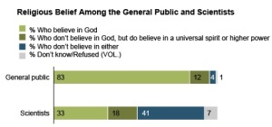 Scientists-and-Belief-1