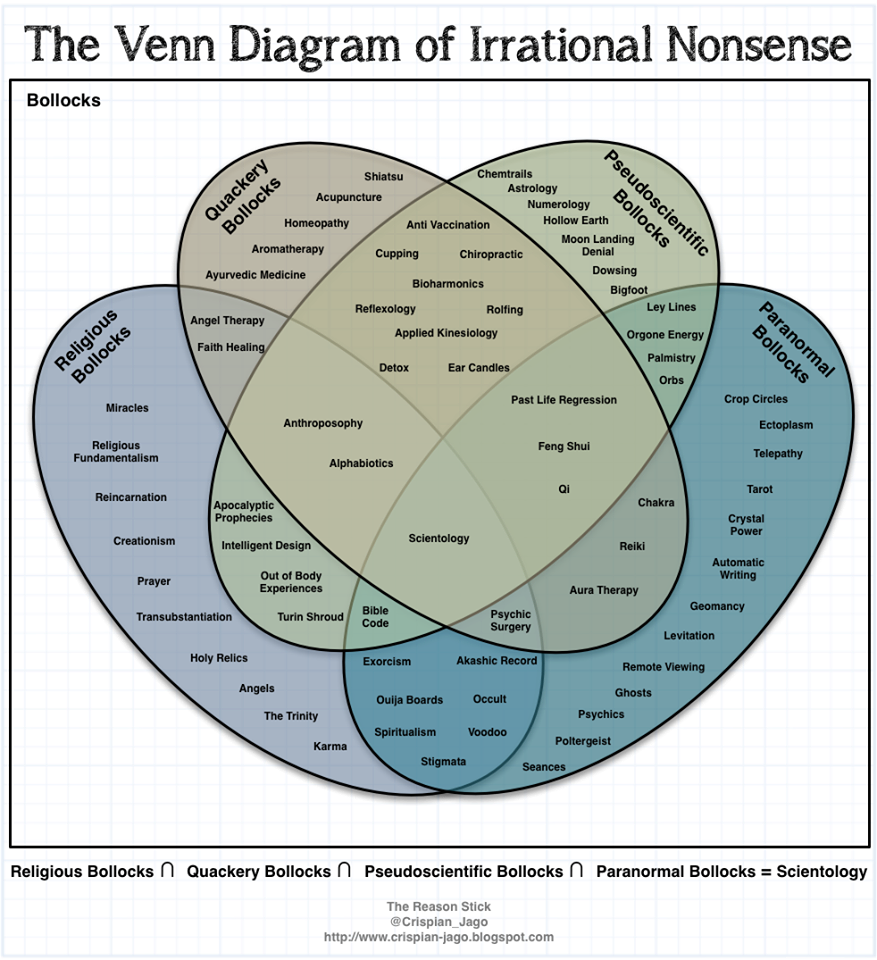 The venn diagram of irrational nonsense believers vs non believers 902365545134965509748787704957o ccuart Images